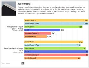 oneplus one benchmark audio