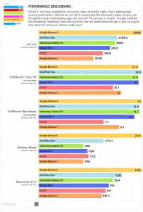 oneplus one benchmark totali
