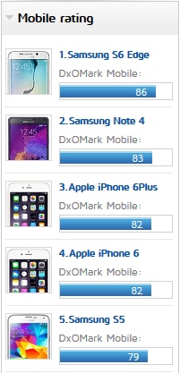 Classifica Smartphone DxO Mark