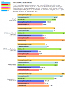 Samsung Galaxy S6 Edge Benchmarks