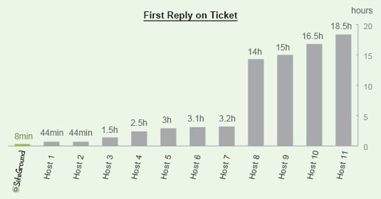 Siteground - Prima risposta al ticket